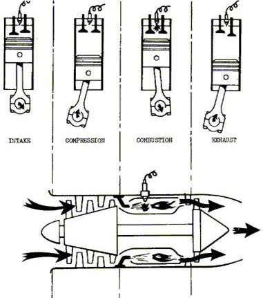 Theory Of Gas Turbine Engines